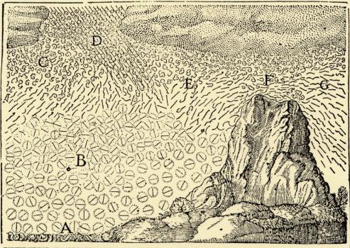 Het gedrag van waterdeeltjes volgens René Descartes (uit: Les météores [..], 1637